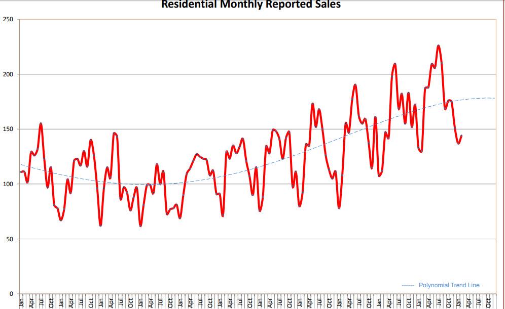 abo San Lucas real estate trends